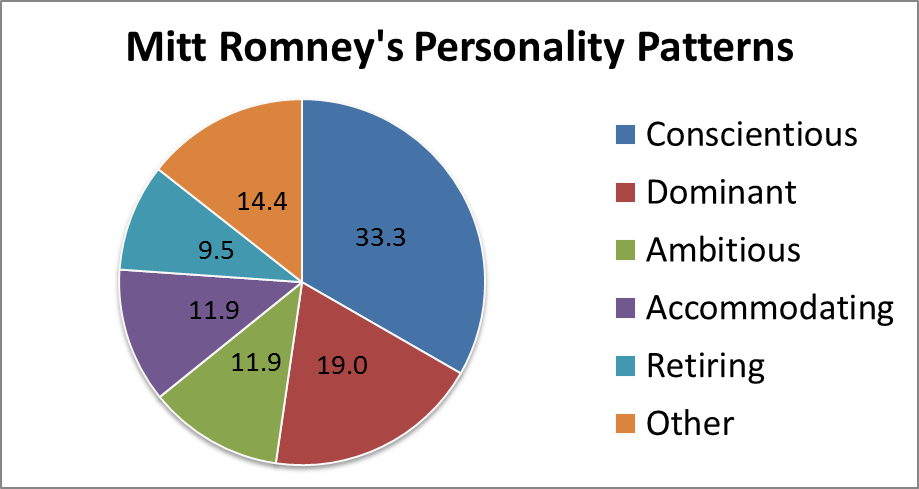 Image detailing Mitt Romney's Personality Patterns (Pie Chart by Aubrey Immelman, Ph.D.)