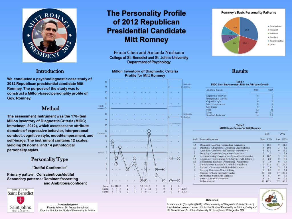 Poster detailing the personality profile of 2012 Republican Presidential Candidate Mitt Romney