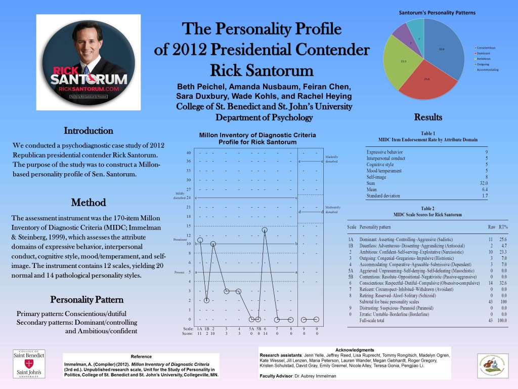 Poster detailing the Personality Profile of 2016 Republican Presidential Candidate Rick Santorum