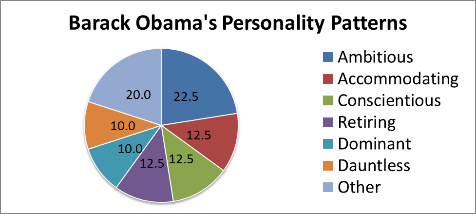 Pie chart detailing the personality patterns of Barack Obama