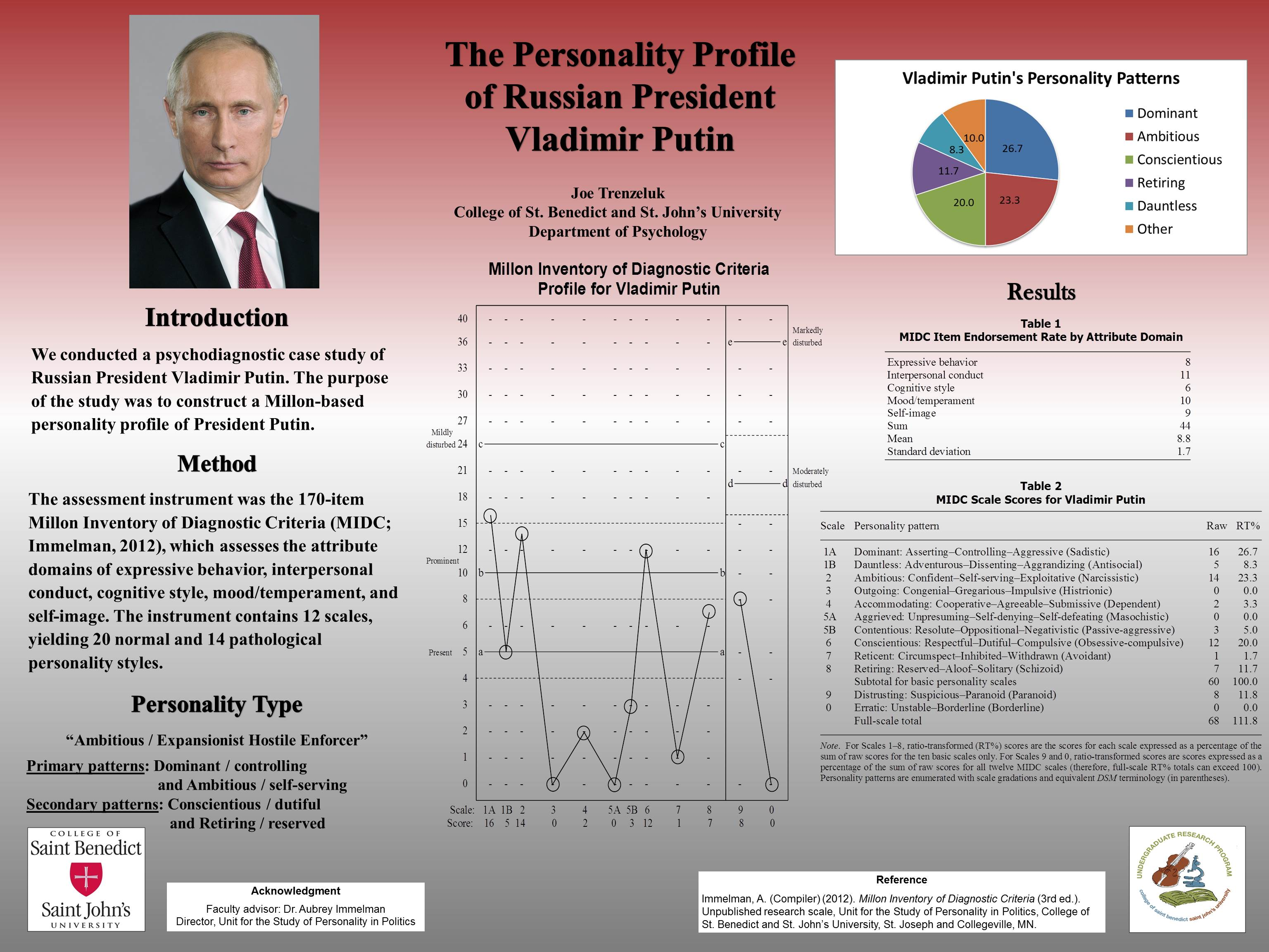 personality profile of donald trump uspp putin poster revised