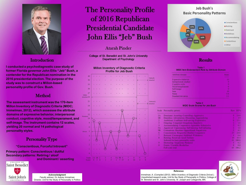 Poster detailing the Personality Profile of 2016 Republican Presidential Candidate Jeb Bush