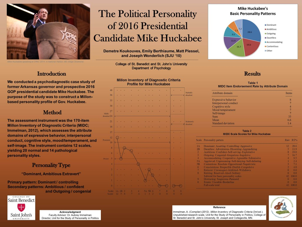 4 Poster detailing the Personality Profile of 2016 Republican Presidential Candidate Mike Huckabee