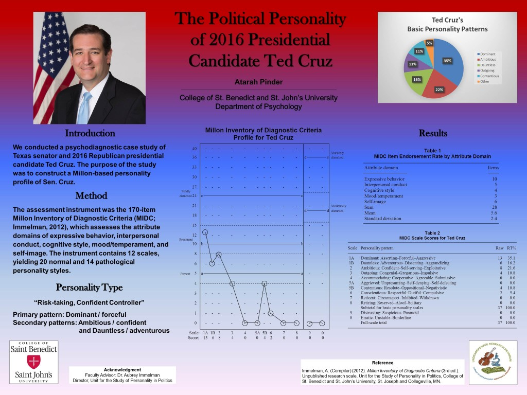 Poster detailing the Personality Profile of 2016 Republican Presidential Candidate Ted Cruz