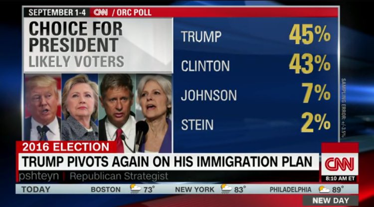 CNN-poll_Labor-Day-2016