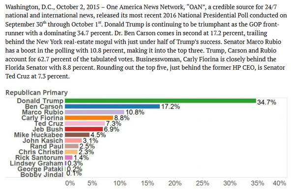 GOP-poll_10-01-2015