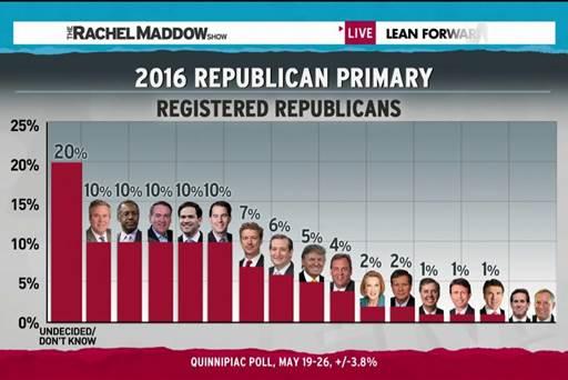 GOP-polling_2015-May