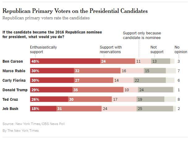 Poll_2015-10_NYT-CBS