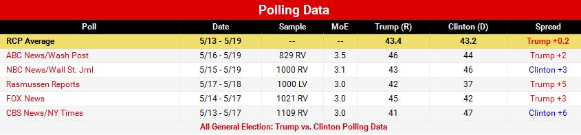 Table shows polling from general election: Donald Trump vs Hillary Clinton