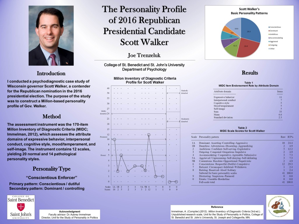 Poster detailing the Personality Profile of 2016 Republican Presidential Candidate Scott Walker