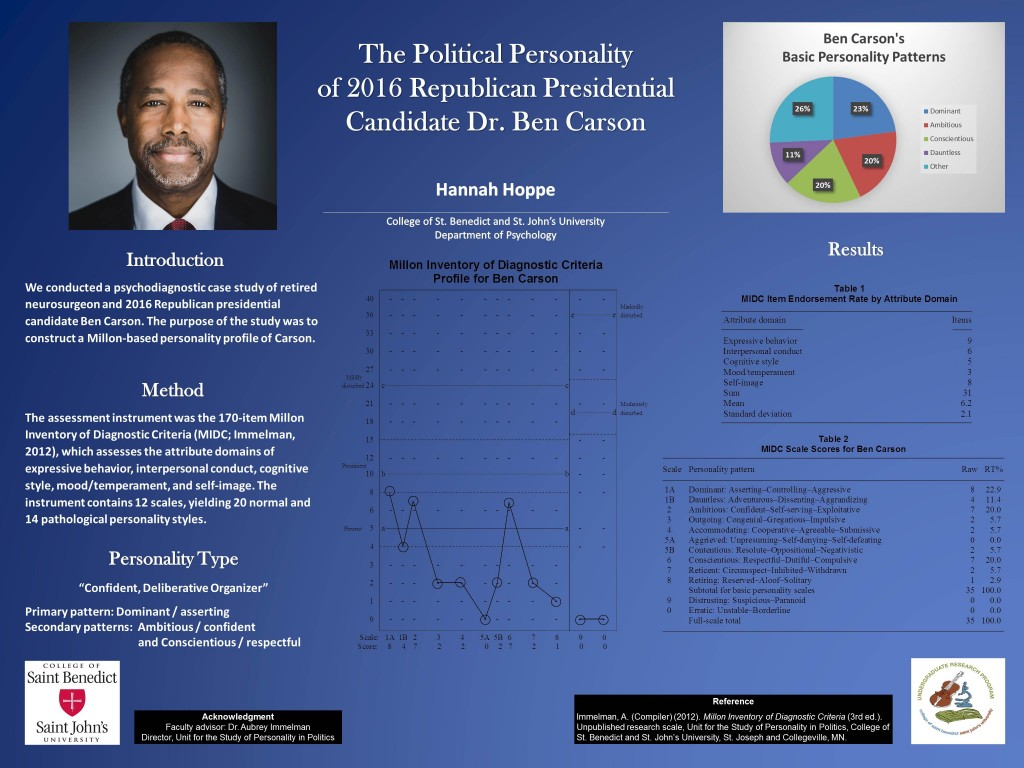 Poster detailing the Personality Profile of 2016 Republican Presidential Candidate Ben Carson