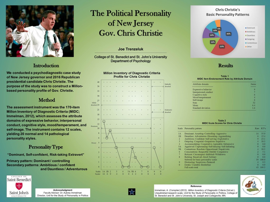 Poster detailing the Personality Profile of 2016 Republican Presidential Candidate Chris Christie
