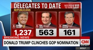 Donald Trump Clinches GOP Nomination with 1237 delegates
