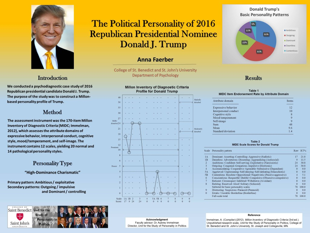 Poster detailing the Personality Profile of 2016 Republican Presidential Candidate Donald Trump