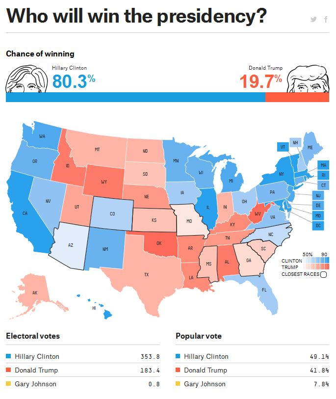 538-Nate-Silver-prediction_6-29-2016