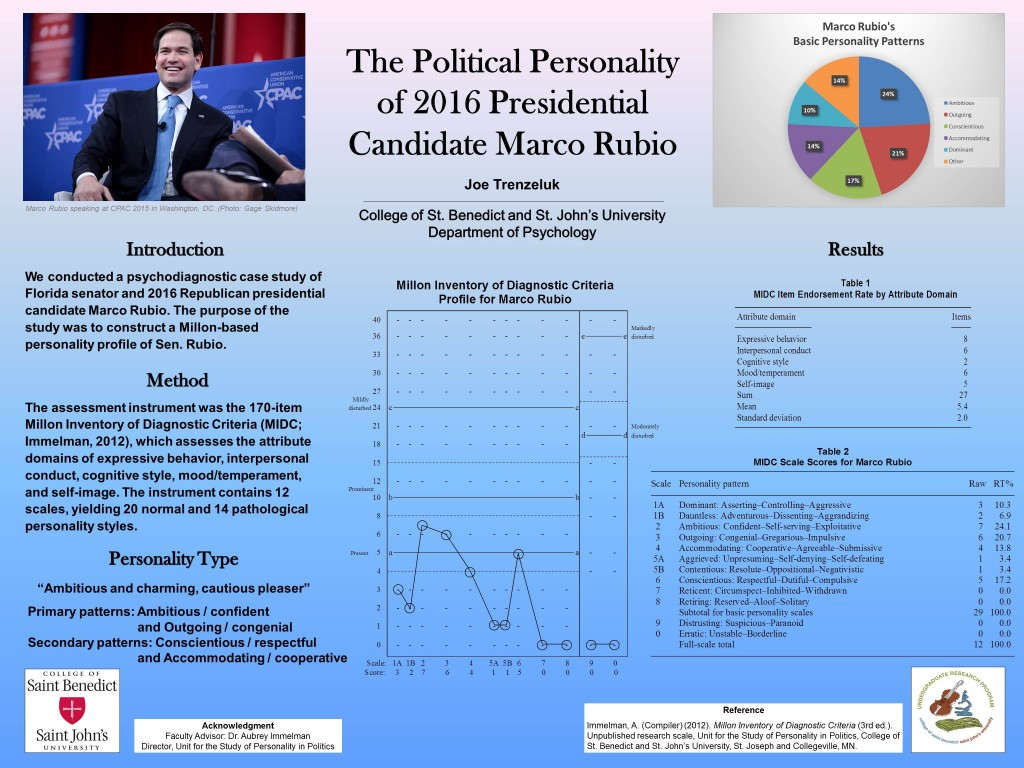 Poster detailing the Personality Profile of 2016 Republican Presidential Candidate Marco Rubio