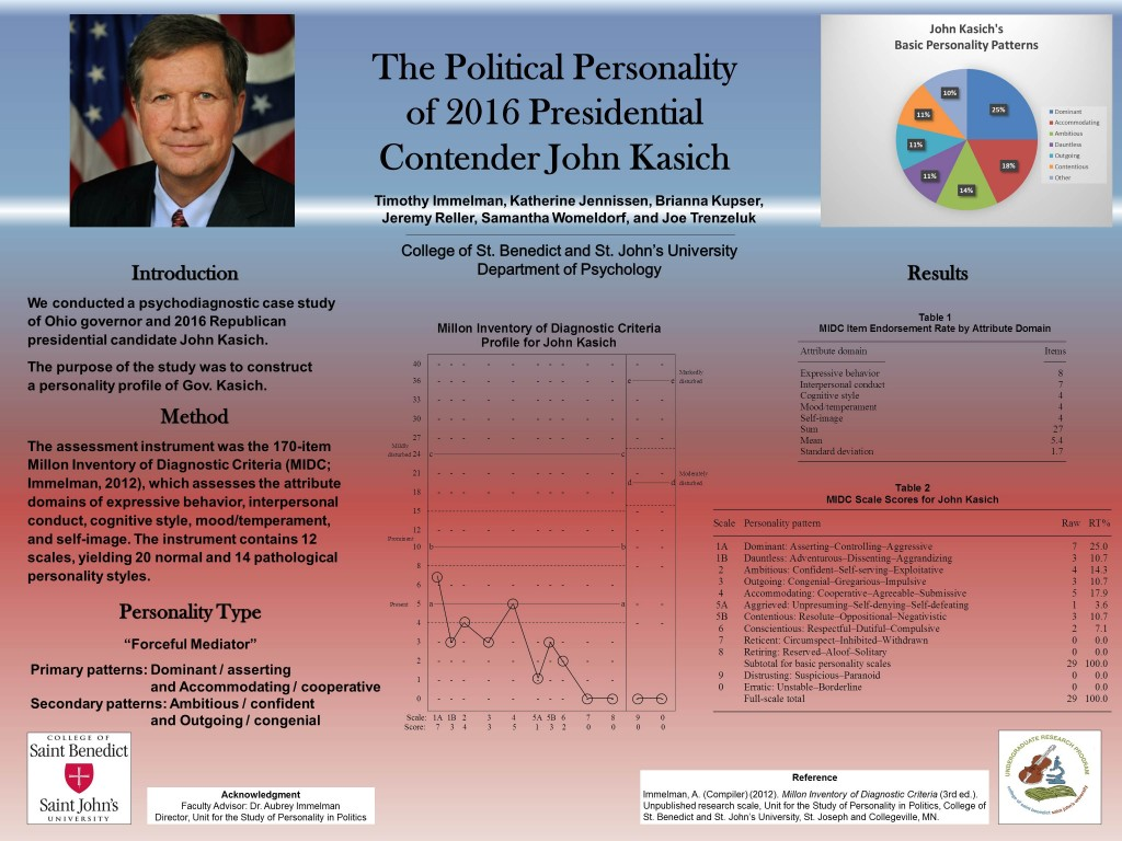 Poster detailing the Personality Profile of 2016 Republican Presidential Candidate John Kasich