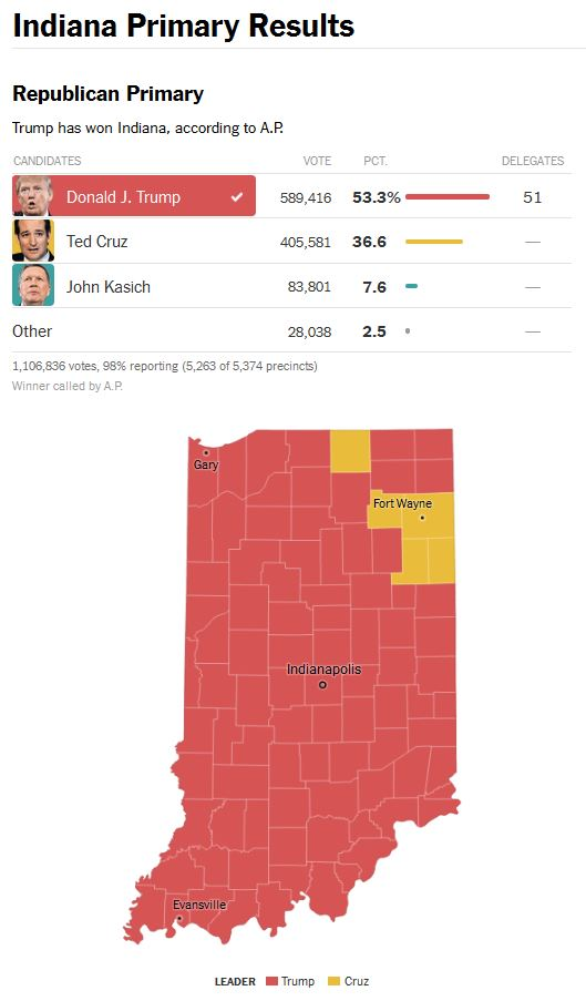 Indiana-GOP-primary-results