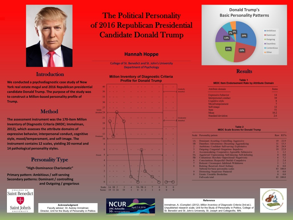 Poster detailing the political personality of 2016 Republican Presidential Candidate Donald Trump