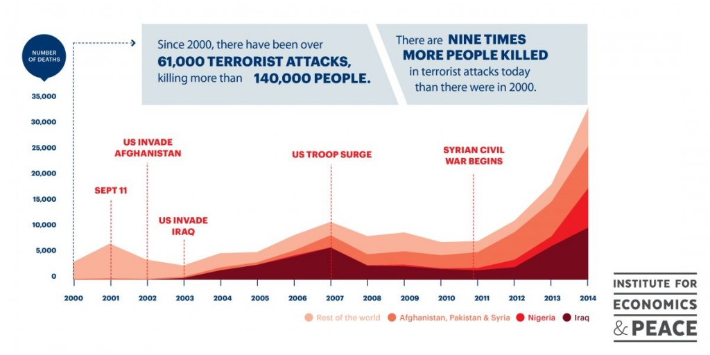Terrorist-attacks_incidence