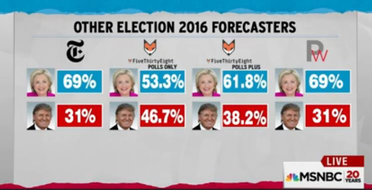 Election-forecasts_7-29-2016
