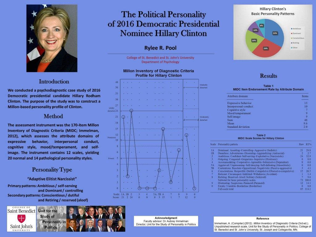 Poster detailing the Personality Profile of 2016 Democratic Presidential Candidate Hillary Clinton