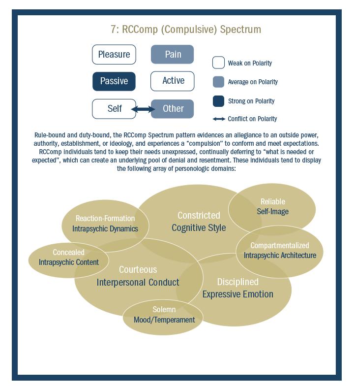 Conscientious-Compulsive_spectrum
