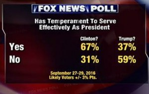 temperament_fox-news-poll_9-29-2016