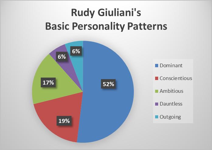 giuliani_pie-chart