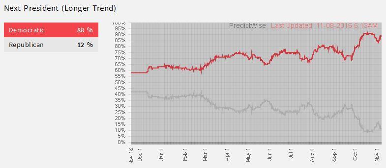 predictwise-trendline_11-8-2016