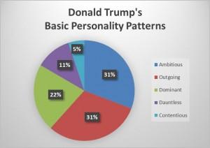 Trump_pie-chart_2016