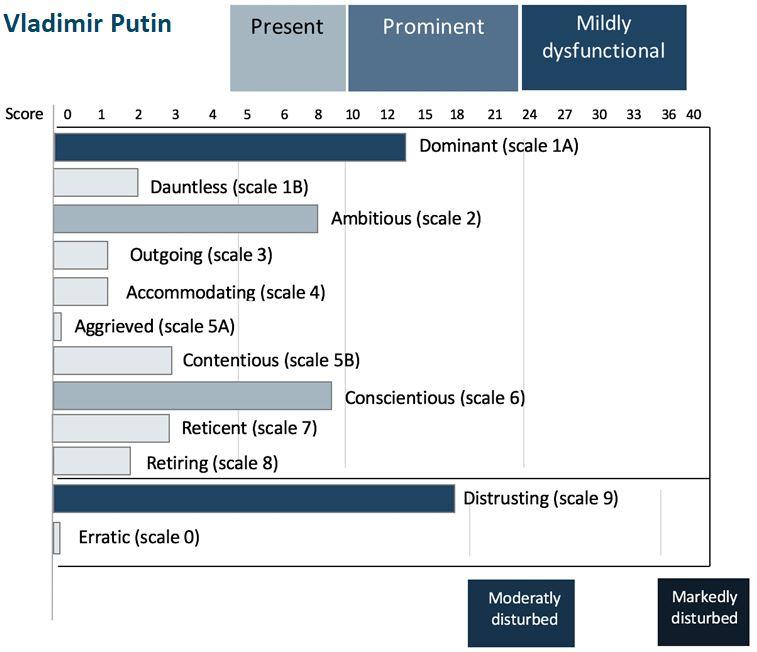Diedkova - Putin profile